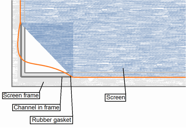 Diagram of screen repair and replacement